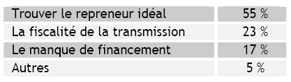 Dossier transmission d'entreprise