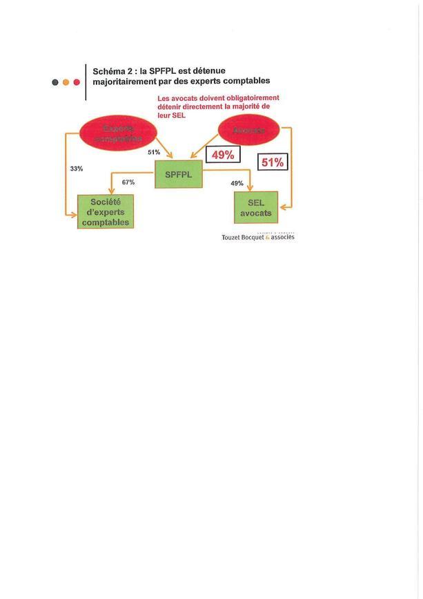 SPFPL: l'interprofessionnalité capitalistique est lancée